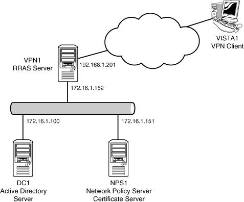 Windows Server 2008 R2 : Traditional VPN Scenario (part 1