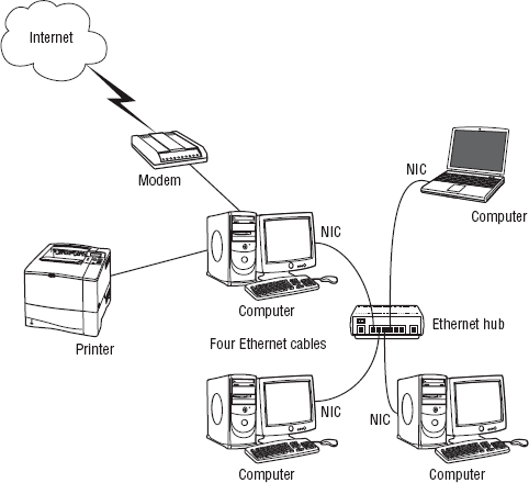 Creating a Home Network : Creating a Wired LAN, Creating a