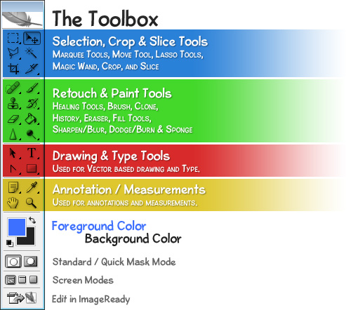 Diagram of Photoshop's Toolbox