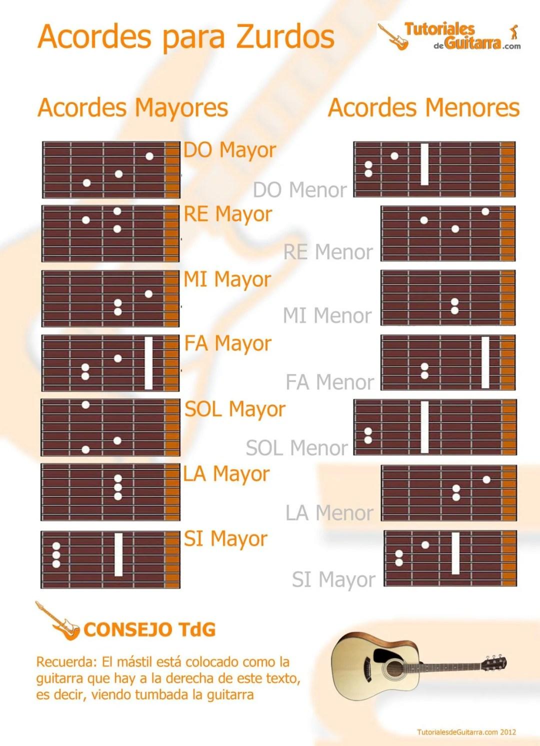 Acordes de guitarra para zurdos - tutorialesdeguitarra.com