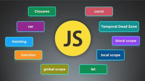 JavaScript Variables Lifecycles