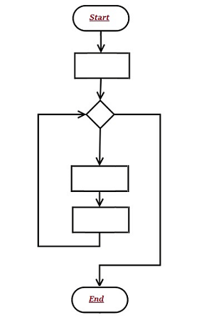 Basics of Computer Science Algorithm Flowchart