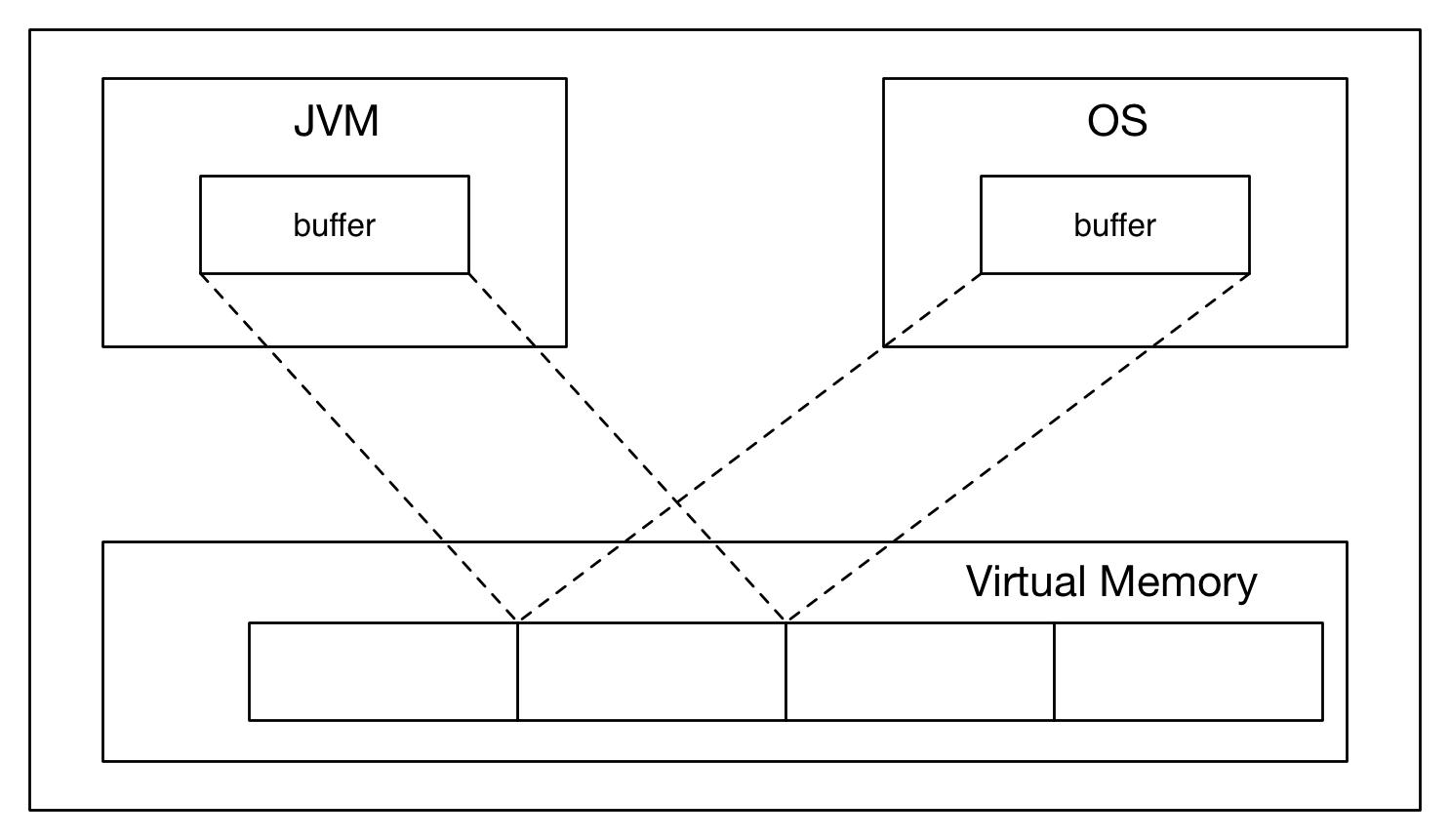 working of jvm with diagram 7 core trailer wiring tutorials
