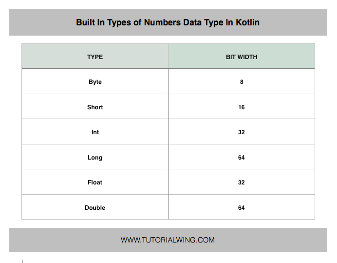 Bit width of Built-in types in Number data type
