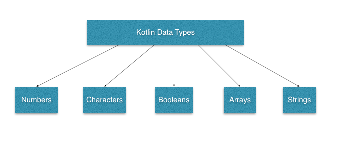Tutorialwing Kotlin Basic Data Types