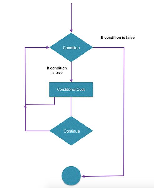 Tutorialwing - Flow Chart of Continue in for loop in kotlin