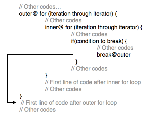 Tutorialwing - Labeled break in For loop In Kotlin