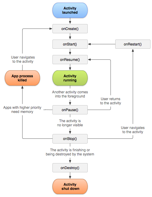 Tutorialwing Android Activity LifeCycle