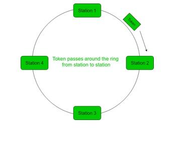 Tutorialwing Token Passing protocol tutorial with example of token passing tutorial