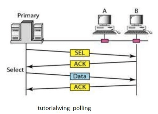 Tutorialwing Polling Tutorial Example of Polling Tutorial Example What is Polling