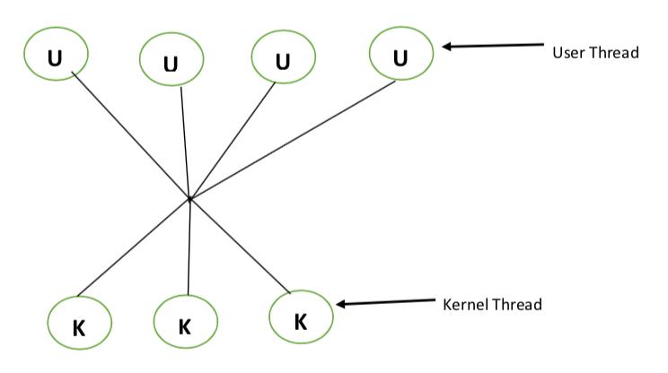 Tutorialwing Operating System Many to Many MultiThreading Model example of MultiThreading Models