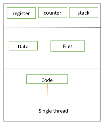 Tutorialwing Process With Single Thread Example