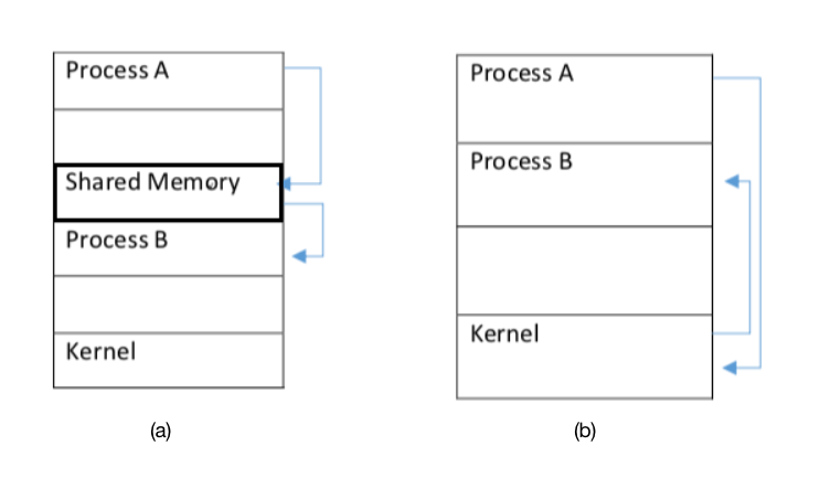 Tutorialwing Shared Memory Example of operating system
