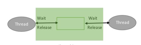 Tutorialwing operating system mutex example