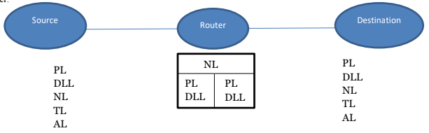 Tutorialwing computer network Network Layer Example