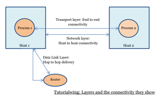 Tutorialwing network layer protocol tutorial Host to Host Connectivity example