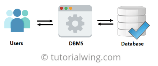 Tutorialwing dbms tutorial database tutorial