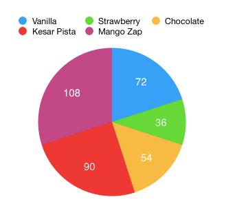 Tutorialwing Math Pie Chart