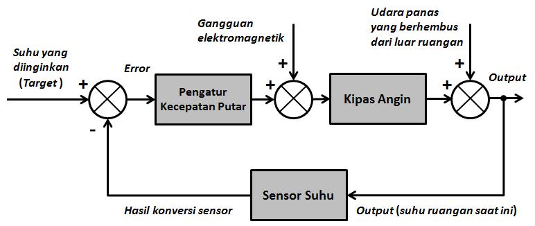 File Gambar dengan Nama Contoh diagram blok sistem kontrol