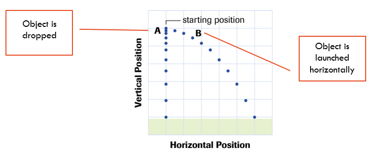 Projectile Motion Physics HSC Guide for Year 12   TutorPro