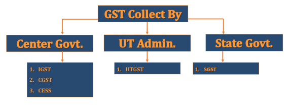 GST collected by 1 - Goods and Services Tax (GST) meaning and overview