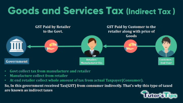 What is GST min - Learn Accounting, GST, Economics and Microsoft Excel