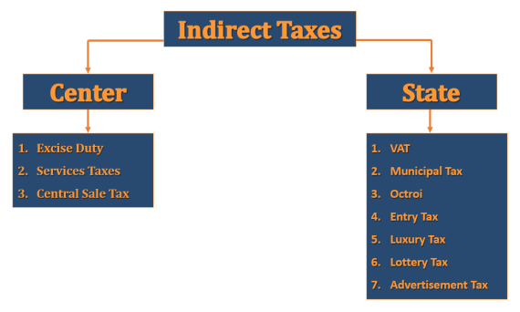 subsume Taxes 1 - Goods and Services Tax (GST) meaning and overview