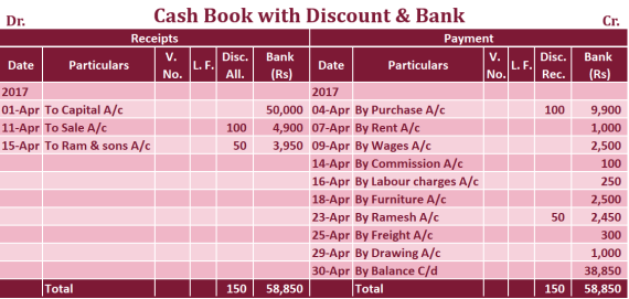 Double column Cash book with Discount and bank column Example - Double Column Cash Book | Example