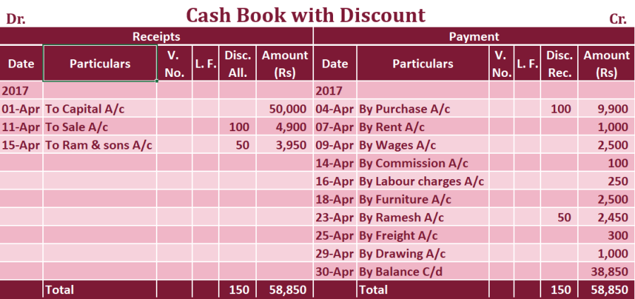 Double column Cash book with cash and discount column Example