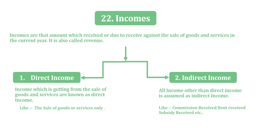 Income  - Financial Accounting Terminology