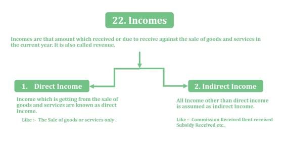 Income, Direct Income or Indirect Income