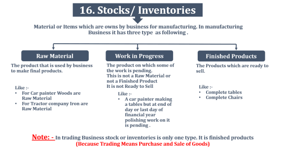 Inventories or Stock  - Financial Accounting Terminology