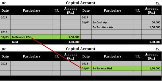 Ledger Balancing Example 2