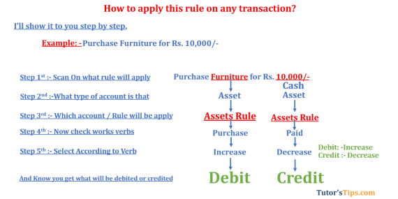 Modren rules of accounting Assets rule  - Modern Approach of Accounting