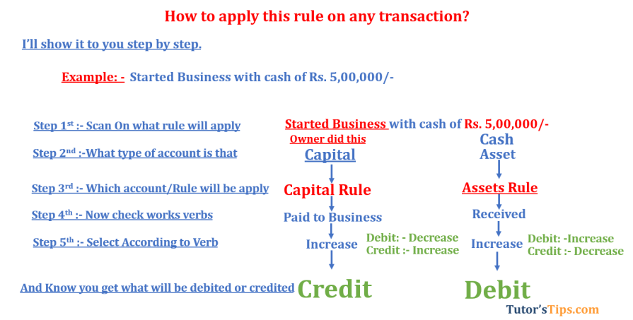 Modren rules of accounting Capital rule  - Modern Approach of Accounting