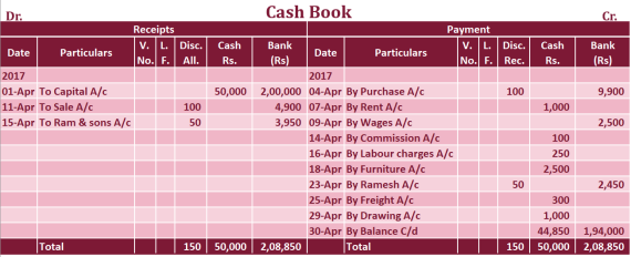 Triple column Cash book Example - Triple Column Cash Book | Explained with Example