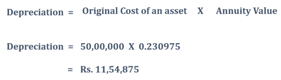Depreciation Example of Annuity method