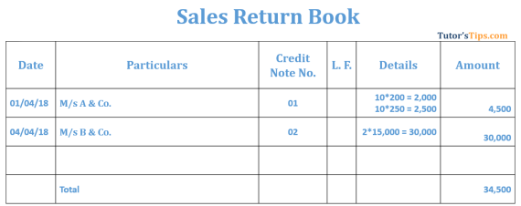 Sales Return Book Example  - Sales Return Book | Subsidiary Books | Examples
