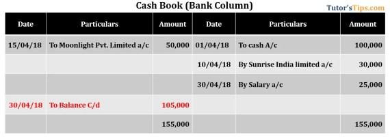 Bank Reconciliation Statement - Cash book showing Credit balance