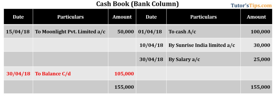Bank Reconciliation Statement - Cash book showing Credit balance