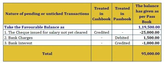 Bank reconciliation Statement- Solution - 2