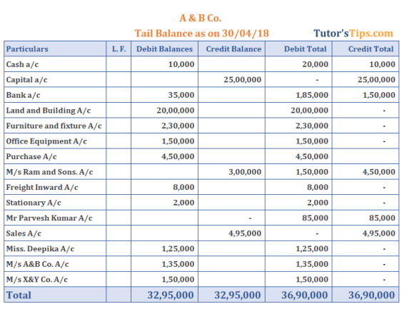 Trial Balance Solved with Compound Method  - Trial Balance | Explanation | Methods | Examples