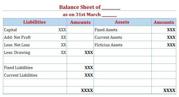 Balance Sheet Format - Final Accounts