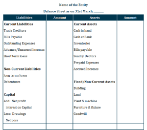 Balance Sheet Format based on Liquidity Verticals  300x266 - Balance Sheet : Meaning, Format & Examples