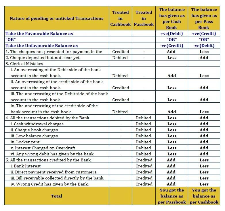 Bank reconciliation Statement- Cheat-sheet