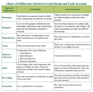 Char of Difference between Cash Book and Cash Account 300x295 - Difference Between Cash Book and Cash Account