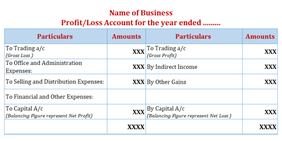 Profit and Loss Account Format 2 Final Accounts  - Final Accounts: Definition and Explanation