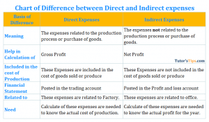 Chart of Difference betweenDirect and Indirect expenses