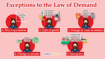 Exceptions to the Law of Demand - Business Economics