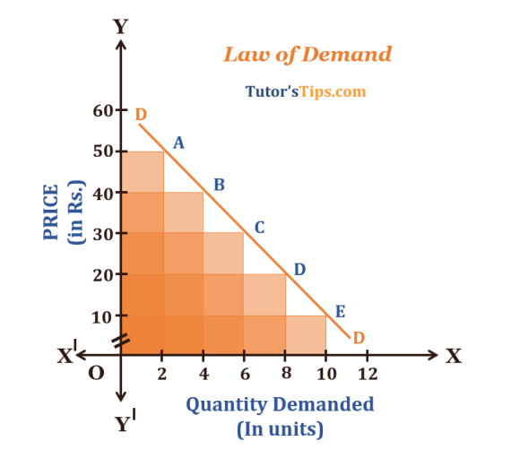 Law of Demand Demand Curv - Law of Demand - Explained with Example